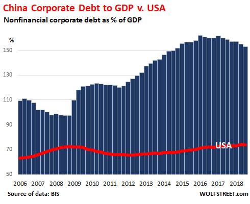 Global-Corp-debt-gdp-7-China.png.f649c8efcefd55a06cab01d0f56a60ef.png