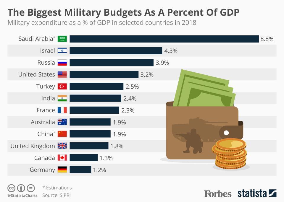 20190429_Military_Budget_GDP.jpg.440659f76eacafb0565138c4f475cf04.jpg